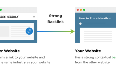 Why back links are important for your website or Facebook Business page